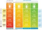 Led žiarovky, ich využitie a recyklácia klasických žiaroviek