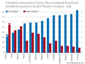 Popularita Donalda Trumpa klesla na ďalšie dno, tak zle bol na tom len George W. Bush na konci éry