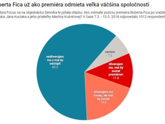 Prieskum Focusu pre Denník N: Odchod Fica chce 62 percent ľudí