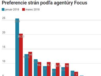 Prieskum Focusu: Vražda a politická kríza potápajú Smer, už má len 20 percent