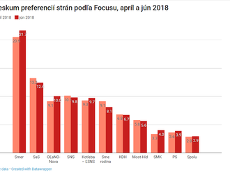 Prieskum Focusu: Smer mierne stúpol, na čísla zo začiatku roka sa však nevrátil a vládu s SNS a Most