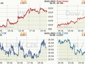 Wall Street: Investice do akcií dlouho nebyla tak neatraktivní
