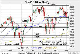 The Technical Indicator: Charting October technical damage, S&P 500 whipsaws at major resistance