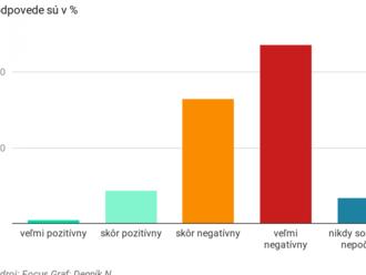 Prieskum: Drvivá väčšina ľudí má negatívny názor na finančnú skupinu Penta