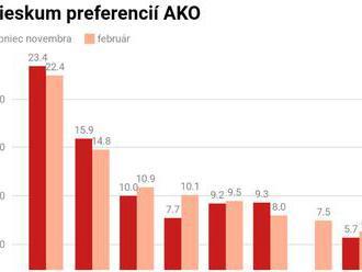 Prieskum AKO: Opozícia by mala väčšinu v parlamente, aj vďaka koalícii Progresívneho Slovenska a Spo