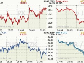 Wall Street zaznamenala nejhorší měsíc od počátku roku, S&P 500 -6 %