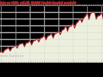 Odpolední makro: Dočkáme se výsledků druhého odhadu amerického HDP a odložených zásob ropy