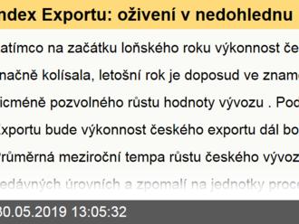 Index Exportu: oživení v nedohlednu
