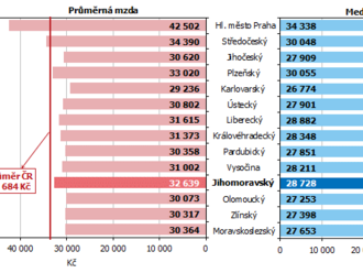 Jihomoravský kraj: Struktura mezd zaměstnanců v roce 2018