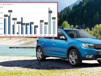 Dacia se jako jediná směje vývoji prodejů aut v Evropě, na záda už dýchá i Škodě