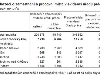 Královéhradecký kraj: Květen přinesl pokles podílu nezaměstnaných osob