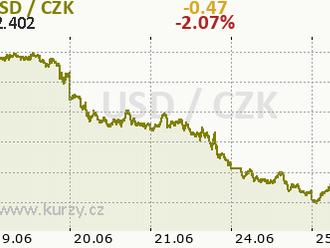 FED s americkým dolarem rozhýbaly globální trhy