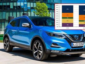 Skončí už móda SUV? Plány automobilek na další roky dávají jasnou odpověď