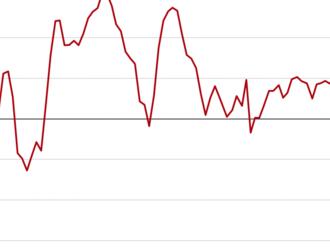Nálada nemeckých investorov pripomína dlhopisovú krízu spred siedmich rokov
