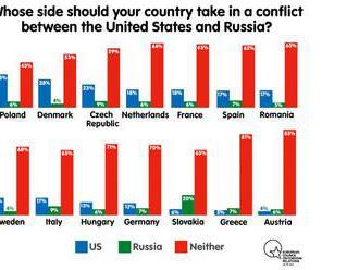 Prieskum: V prípade konfliktu USA s Ruskom, by viac Slovákov chcelo stať na strane Ruska