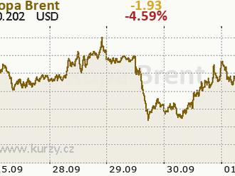 Počet nových prípadov nákazy rastie, ceny ropy klesajú