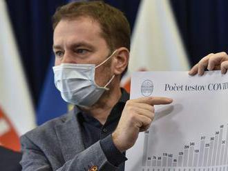 Vo štvrtok pribudlo 43 nakazených, otestovali 972 ľudí