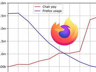 Podíl Firefoxu stále klesá, zato plat šéfky Mozilly stále roste