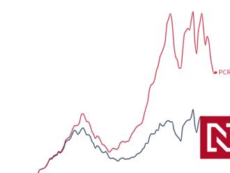 Klesajúca krivka sa znova zalomila. Situácia v nemocniciach sa ďalej zhoršuje