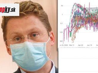 KORONAVÍRUS Slovensko je na smutnom vrchole: Visolajský prezentoval hrozivé grafy o počte úmrtí!