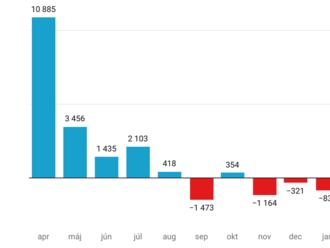 OĽaNO stráca fanúšikov, na Facebooku tento rok najviac rastú Mazurek, Blaha a Fico